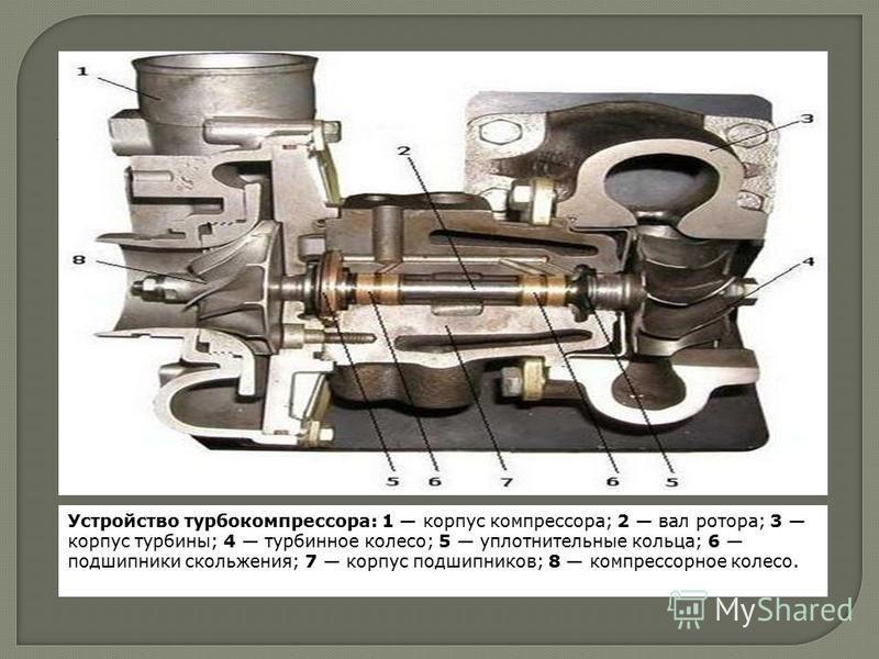 Устройство турбокомпрессора: 1 корпус компрессора; 2 вал ротора; 3 корпус турбины; 4 турбинное колесо; 5 уплотнительные кольца; 6 подшипники скольжения; 7 корпус подшипников; 8 компрессорное колесо.