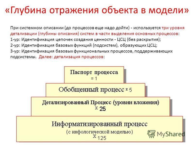 «Глубина отражения объекта в модели» При системном описании (до процессов еще надо дойти) - используется три уровня детализации (глубины описания) систем в части выделения основных процессов: 1-ур: Идентификация цепочек создания ценности - ЦСЦ (без р