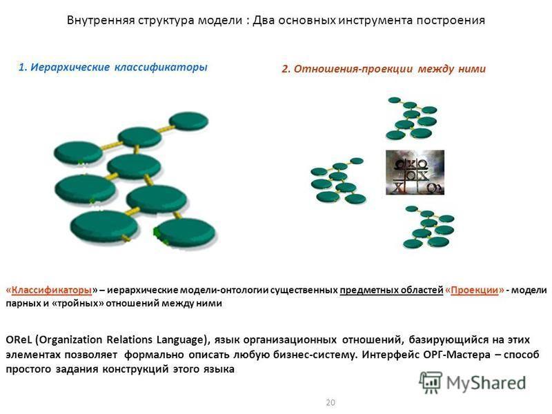 20 Внутренняя структура модели : Два основных инструмента построения 1. Иерархические классификаторы 2. Отношения-проекции между ними «Классификаторы» – иерархические модели-онтологии существенных предметных областей «Проекции» - модели парных и «тро