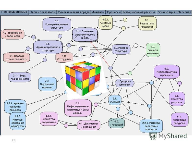 25 Внутренняя структура бизнес-модели (программная реализация)