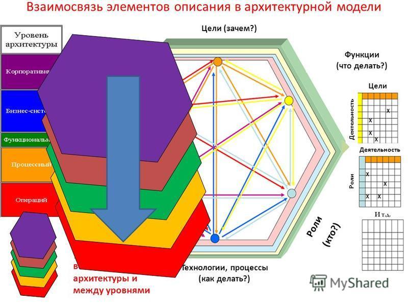 Взаимосвязь элементов описания в архитектурной модели Цели (зачем?) Технологии, процессы (как делать?) Место (где?) Время (когда?) Цели Деятельность Роли (кто?) Такие связи должны быть установлены на всех уровнях архитектуры и между уровнями Функции