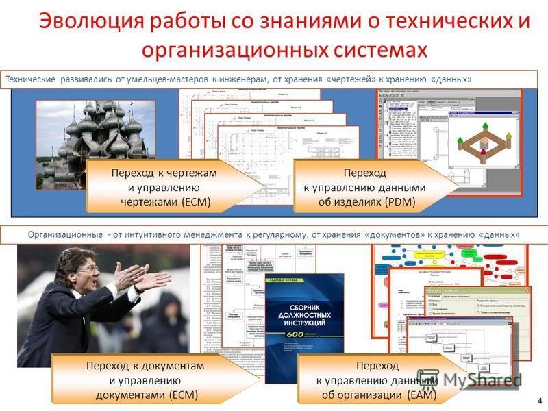 Эволюция работы со знаниями о технических и организационных системах 4 Переход к чертежам и управлению чертежами (ECM) Переход к управлению данными об изделиях (PDM) Технические развивались от умельцев-мастеров к инженерам, от хранения «чертежей» к х