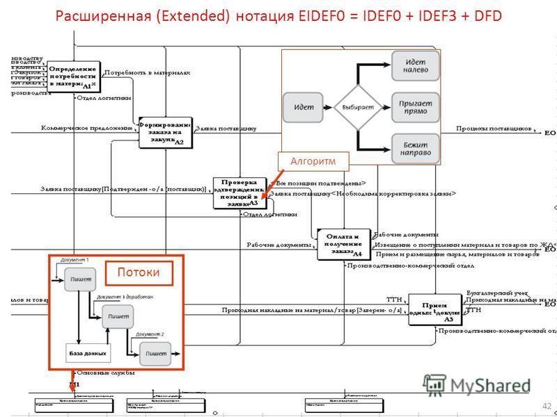 Алгоритм Потоки Расширенная (Extended) нотация EIDEF0 = IDEF0 + IDEF3 + DFD 42