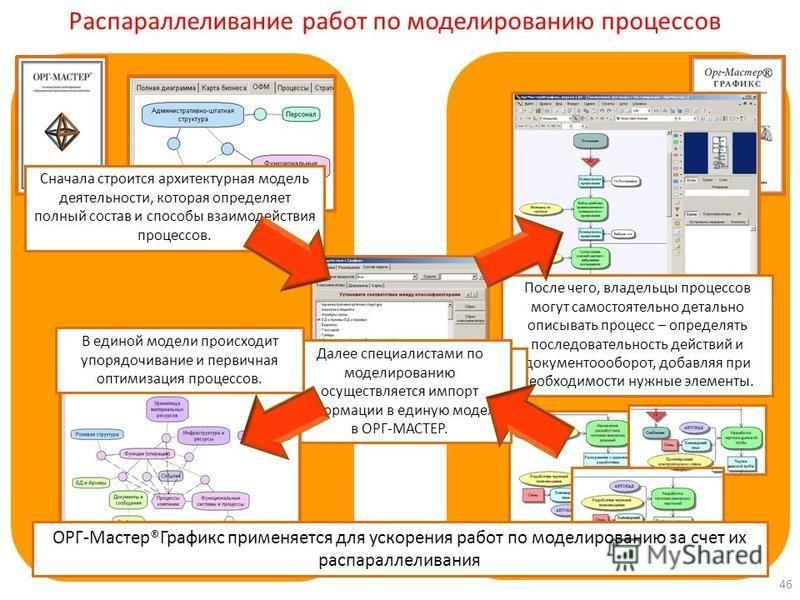 Распараллеливание работ по моделированию процессов Сначала строится архитектурная модель деятельности, которая определяет полный состав и способы взаимодействия процессов. После чего, владельцы процессов могут самостоятельно детально описывать процес
