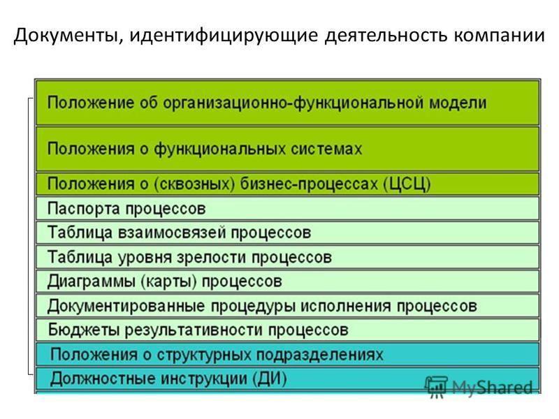 Документы, идентифицирующие деятельность компании