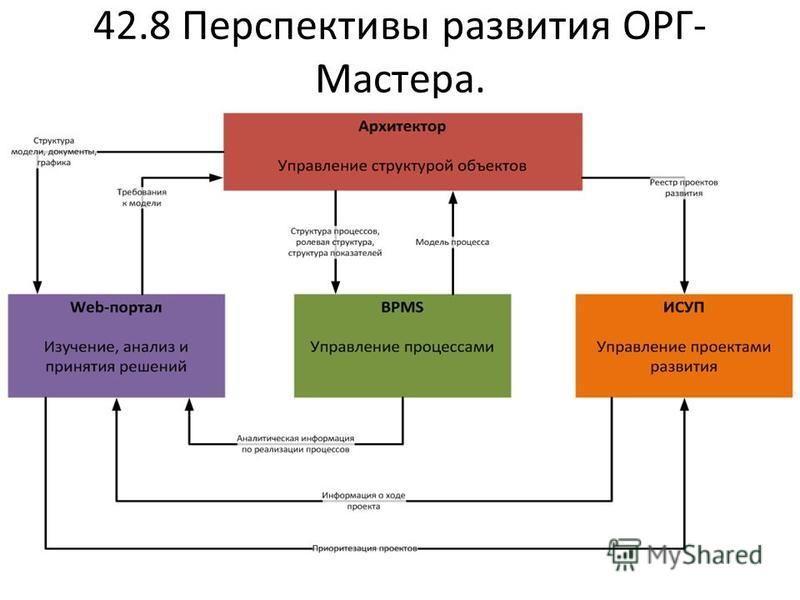 42.8 Перспективы развития ОРГ- Мастера.