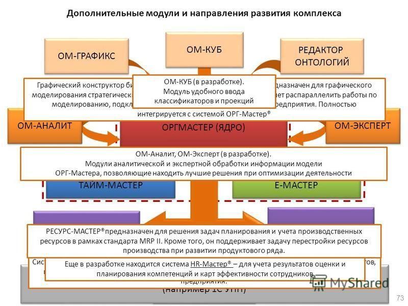 РЕСУРС-МАСТЕР Поддерживается также интеграция со внешними системами (например 1С УПП) Поддерживается также интеграция со внешними системами (например 1С УПП) Дополнительные модули и направления развития комплекса 73 ОМ-ГРАФИКС РЕДАКТОР ОНТОЛОГИЙ РЕДА