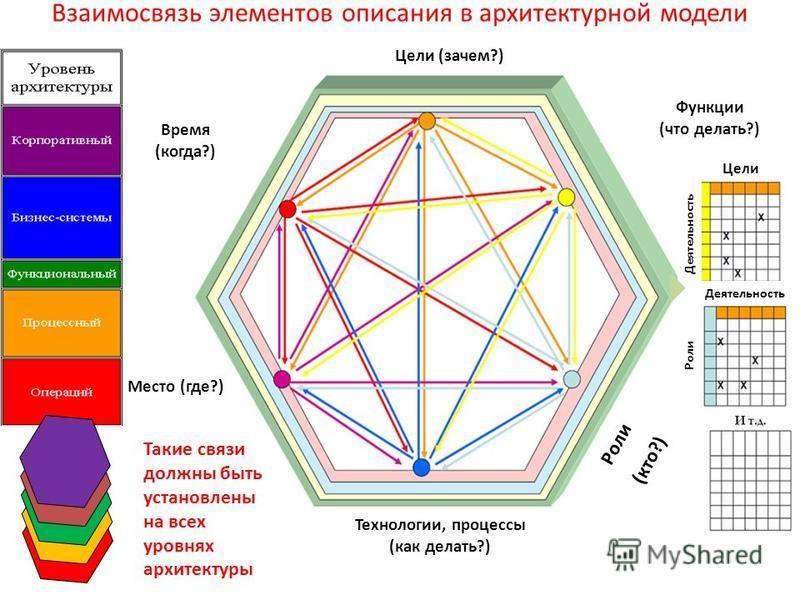 Взаимосвязь элементов описания в архитектурной модели Цели (зачем?) Технологии, процессы (как делать?) Место (где?) Время (когда?) Цели Деятельность Роли (кто?) Такие связи должны быть установлены на всех уровнях архитектуры Функции (что делать?)