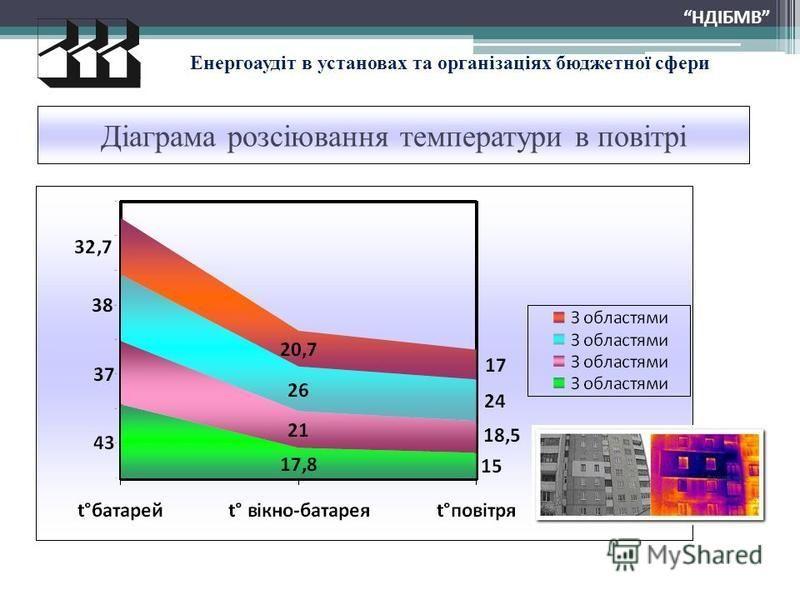 Діаграма розсіювання температури в повітрі НДІБМВ Енергоаудіт в установах та організаціях бюджетної сфери