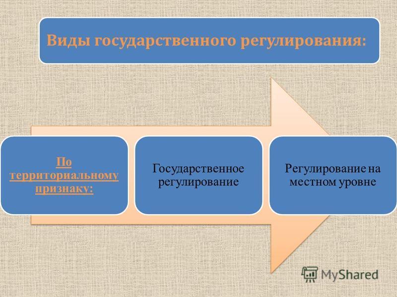 По территориальному признаку: Государственное регулирование Регулирование на местном уровне Виды государственного регулирования: