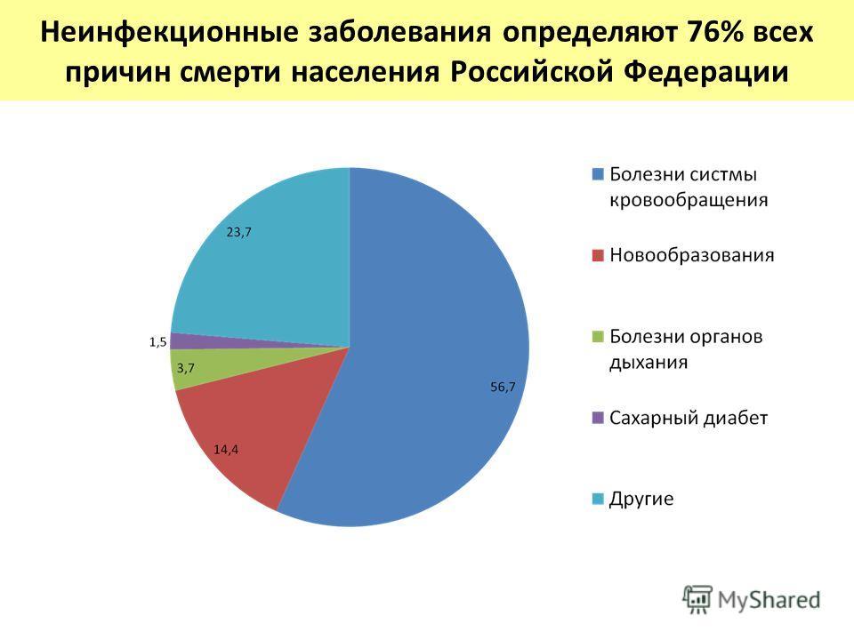 Неинфекционные заболевания определяют 76% всех причин смерти населения Российской Федерации