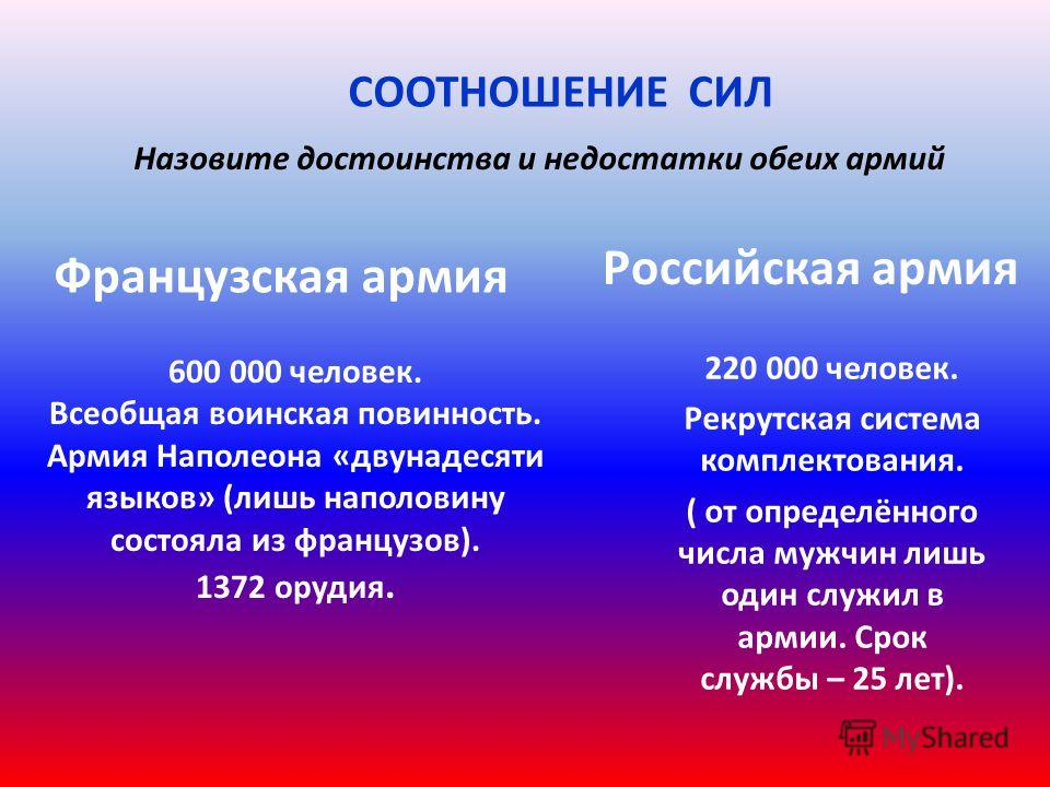 Вопросы для сравнения Россия Франция 1. Цели в войне Защита своей веры, Отечества, свободы Подчинение России, превращение ее в зависимое государство, захват ее территории 2. Характер войны Справедливый, оборонительный, Отечественный Захватнический, н