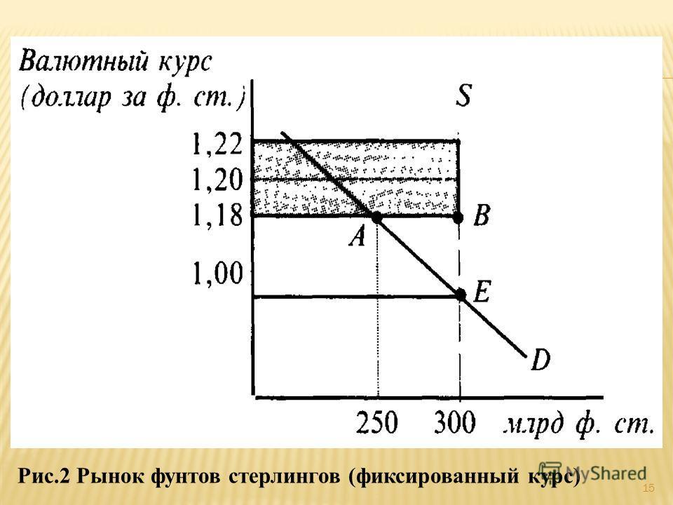 Рис.2 Рынок фунтов стерлингов (фиксированный курс) 15