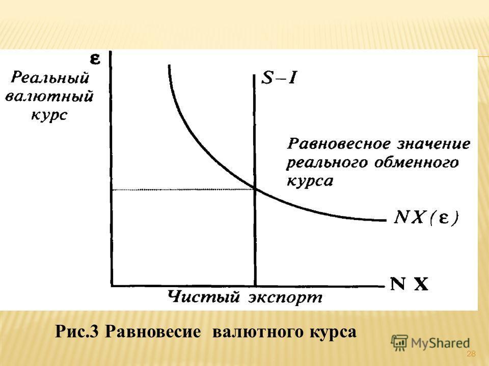 Рис.3 Равновесие валютного курса 28