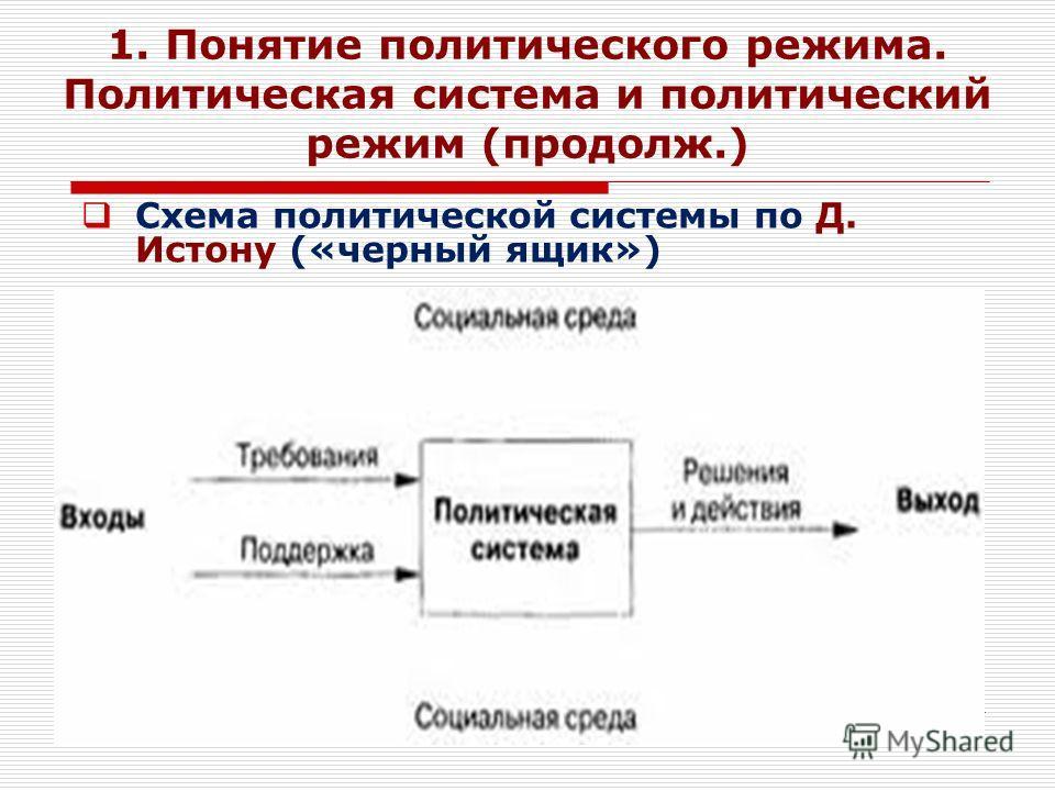 4 1. Понятие политического режима. Политическая система и политический режим (продолж.) Схема политической системы по Д. Истону («черный ящик»)