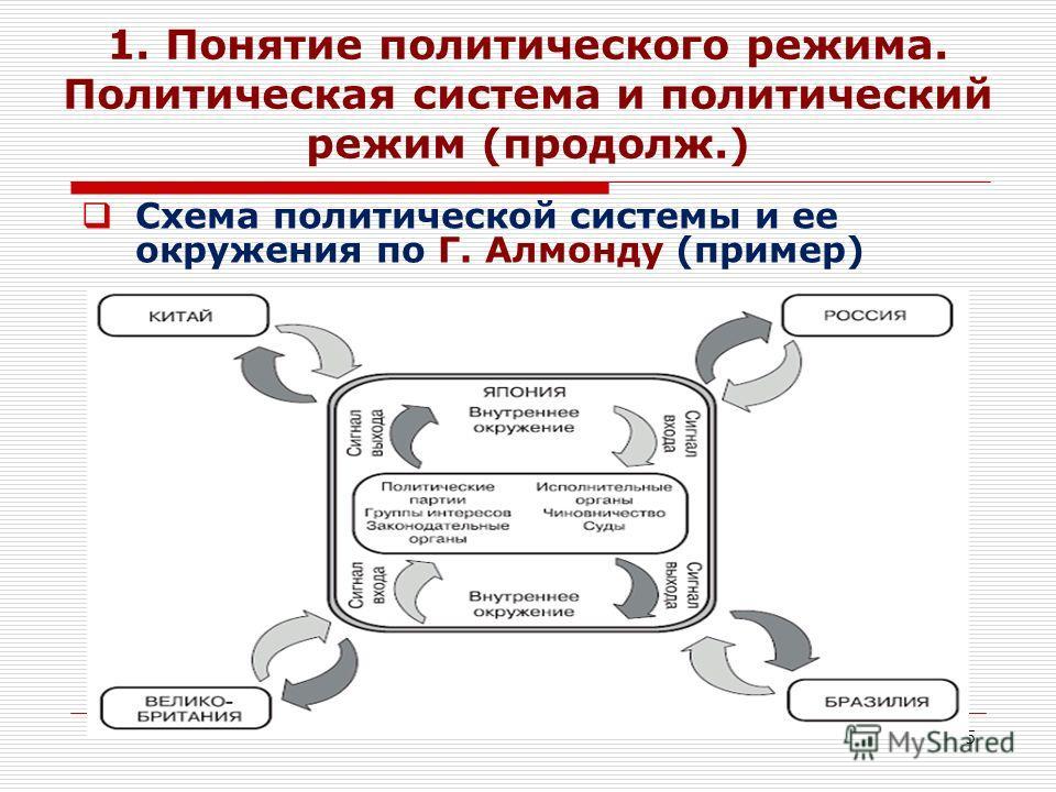 5 1. Понятие политического режима. Политическая система и политический режим (продолж.) Схема политической системы и ее окружения по Г. Алмонду (пример)