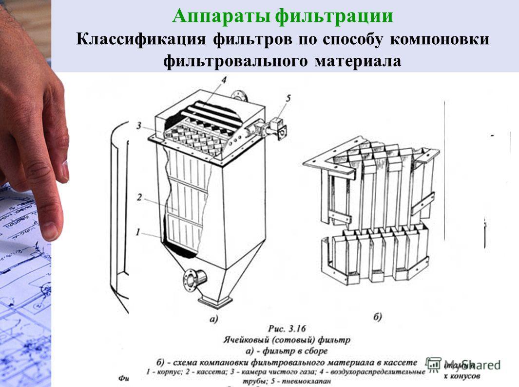 Аппараты фильтрации Классификация фильтров по способу компоновки фильтровального материала