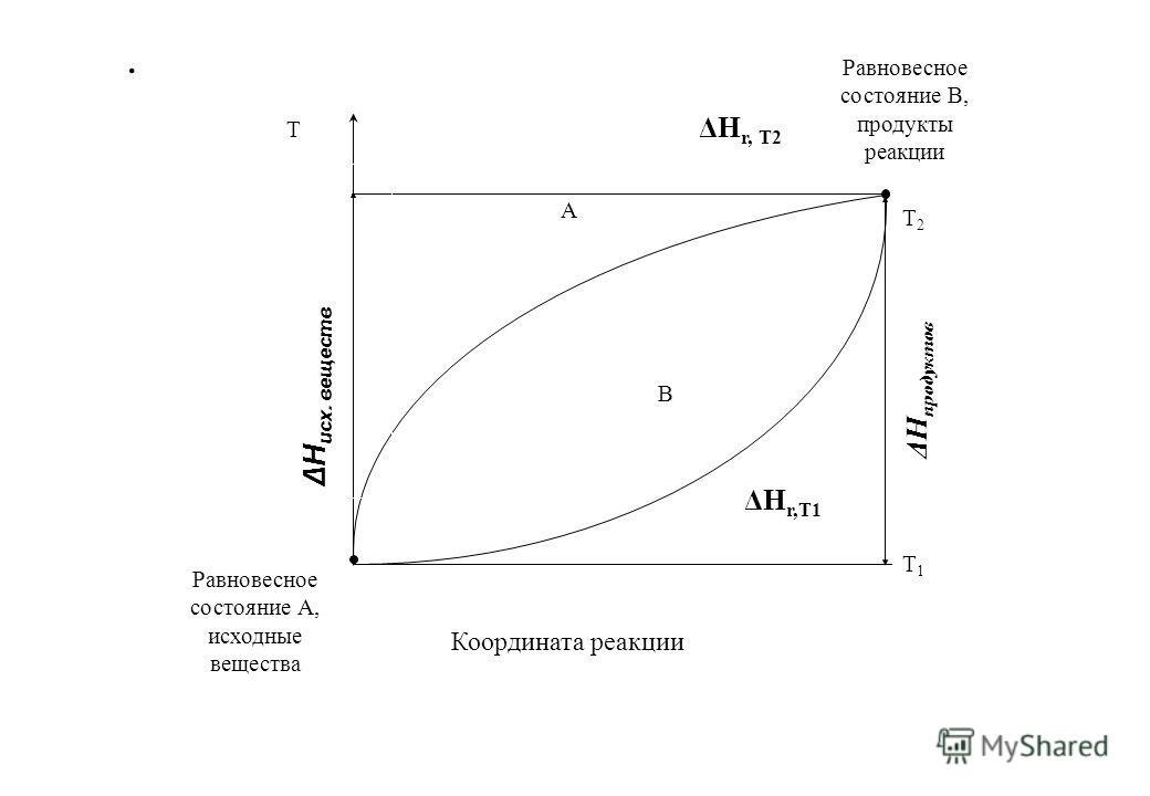 . А В Равновесное состояние А, исходные вещества Координата реакции Равновесное состояние В, продукты реакции ΔH r,T1 Т1Т1 ΔН продуктов Т2Т2 ΔH r, T2 Т ΔН исх. веществ