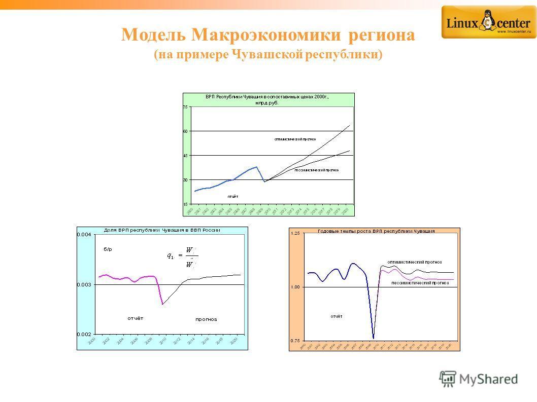 Модель Макроэкономики региона (на примере Чувашской республики)