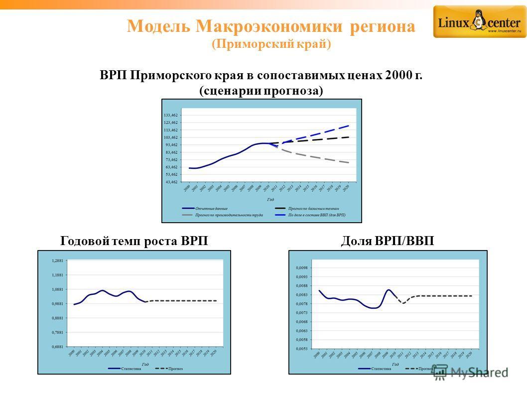 Модель Макроэкономики региона (Приморский край) ВРП Приморского края в сопоставимых ценах 2000 г. (сценарии прогноза) Годовой темп роста ВРП Доля ВРП/ВВП