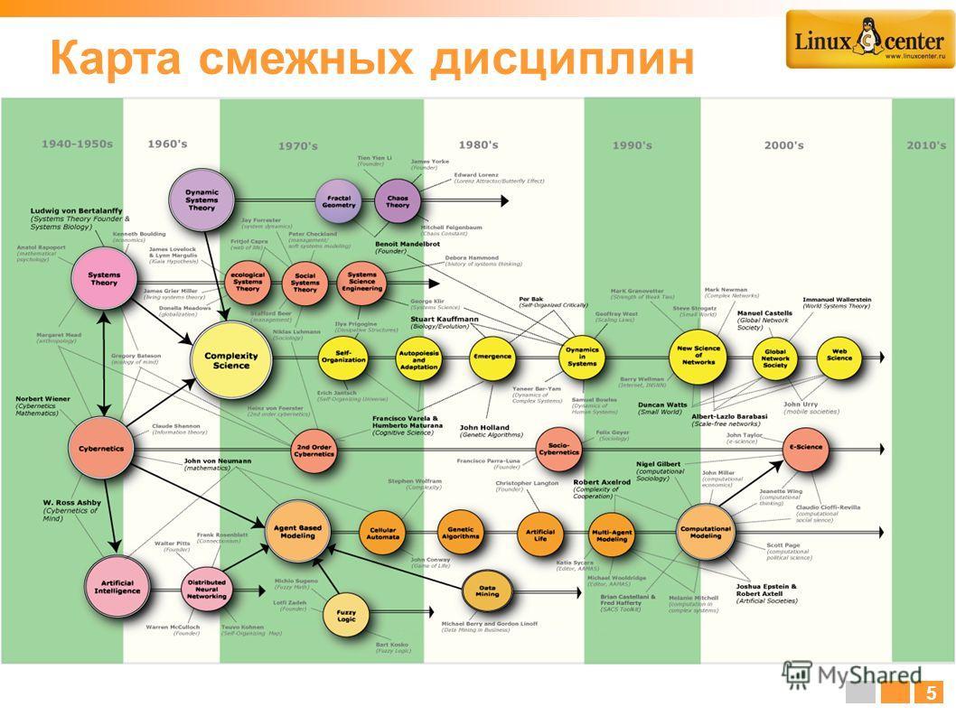 Карта смежных дисциплин 5