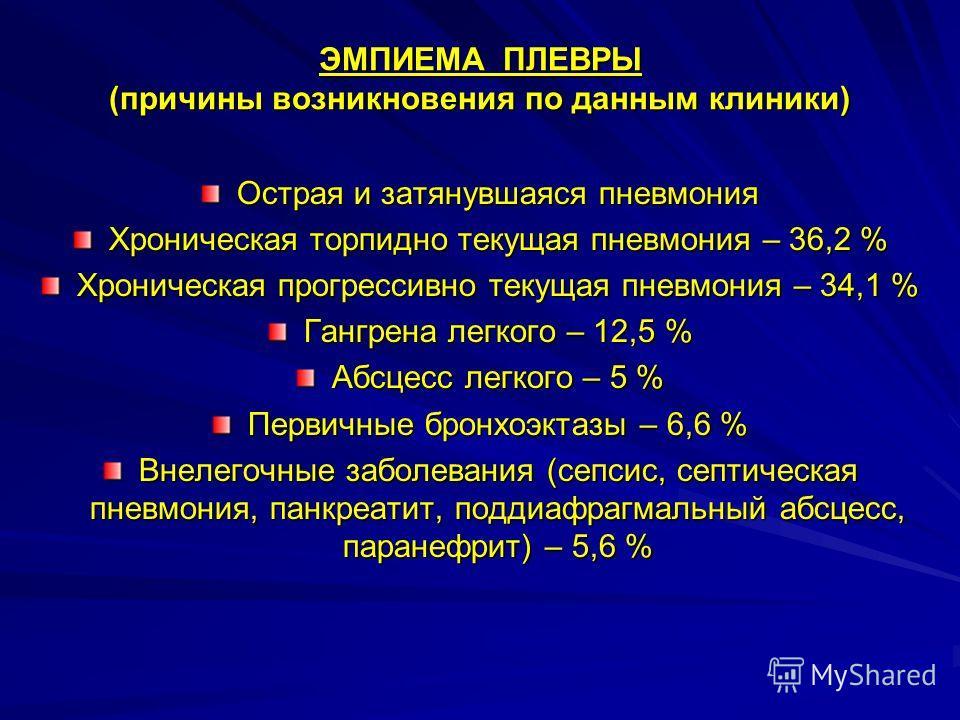 ЭМПИЕМА ПЛЕВРЫ (причины возникновения по данным клиники) Острая и затянувшаяся пневмония Хроничешская торпидно текущая пневмония – 36,2 % Хроничешская прогрессивно текущая пневмония – 34,1 % Гангрена легкого – 12,5 % Абсцесс легкого – 5 % Первичные б