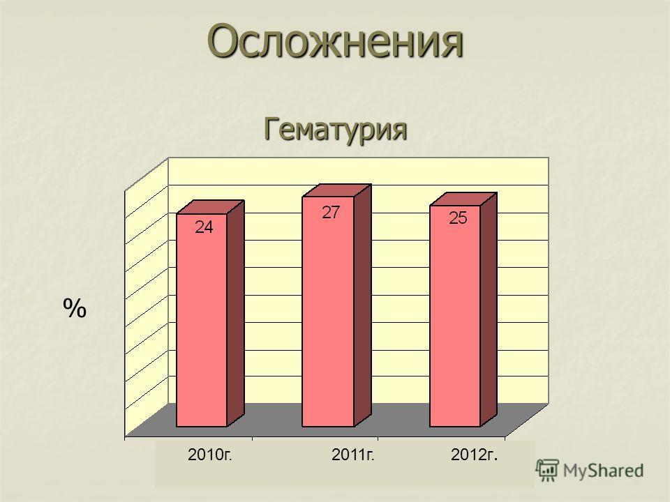 Осложнения Гематурия % 2010 г. 2011 г. 2012 г.