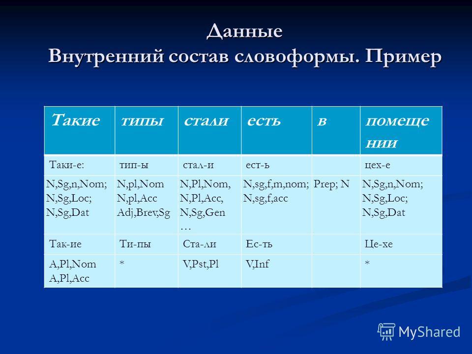 Такиетипысталтестьвпомеще нии Таки-е:тип-ыстал-тест-ьцех-е N,Sg,n,Nom; N,Sg,Loc; N,Sg,Dat N,pl,Nom N,pl,Acc Adj,Brev,Sg N,Pl,Nom, N,Pl,Acc, N,Sg,Gen … N,sg,f,m,nom; N,sg,f,acc Prep; NN,Sg,n,Nom; N,Sg,Loc; N,Sg,Dat Так-ие Ти-пы Ста-ли Ес-ть Це-хе A,Pl