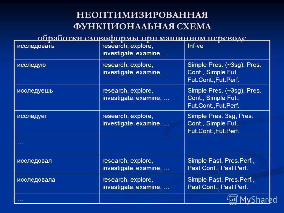 НЕОПТИМИЗИРОВАННАЯ ФУНКЦИОНАЛЬНАЯ СХЕМА обработки словоформы при машинном переводе исследоватьresearch, explore, investigate, examine, … Inf-ve исследуюresearch, explore, investigate, examine, … Simple Pres. (~3sg), Pres. Cont., Simple Fut., Fut.Cont