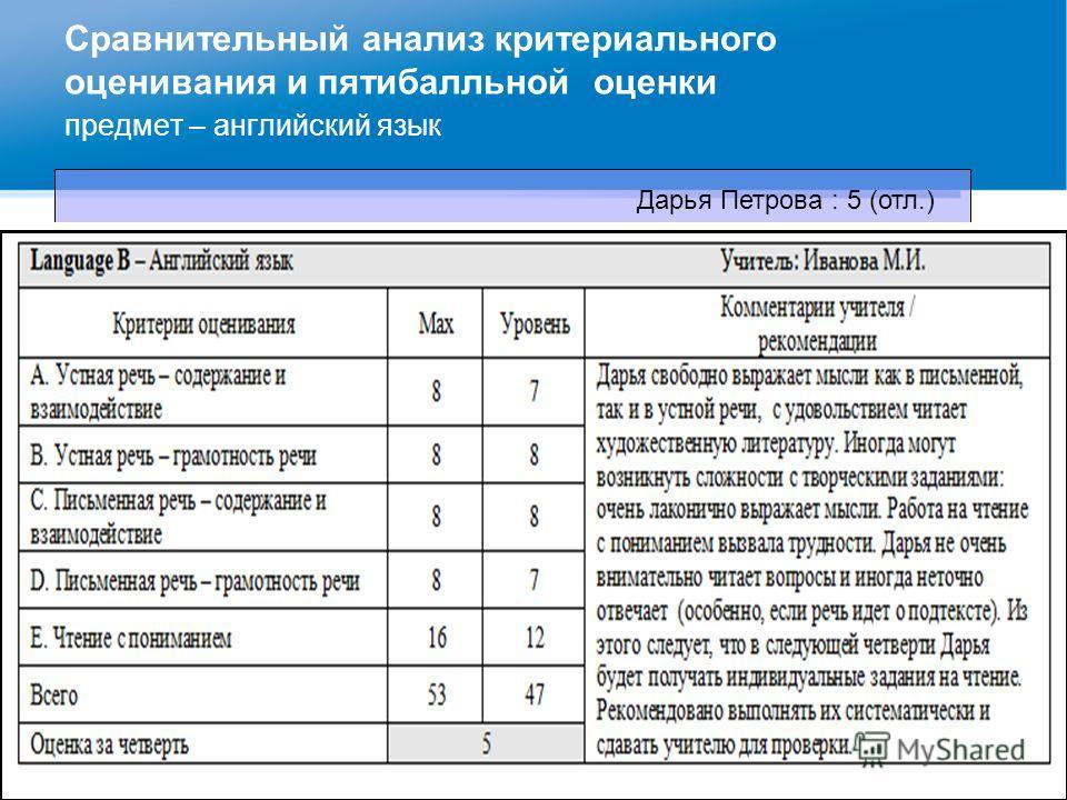 Сравнительный анализ критериального оценивания и пятибалльной оценки предмет – английский язык Оценка IB Дарья Петрова : 5 (отл.)