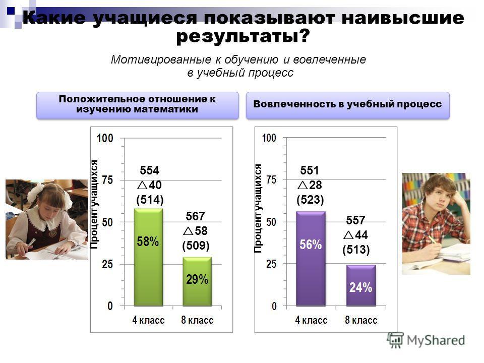 Какие учащиеся показывают наивысшие результаты? Положительное отношение к изучению математики Вовлеченность в учебный процесс Мотивированные к обучению и вовлеченные в учебный процесс Процент учащихся 554 40 (514) 567 58 (509) 551 28 (523) 557 44 (51