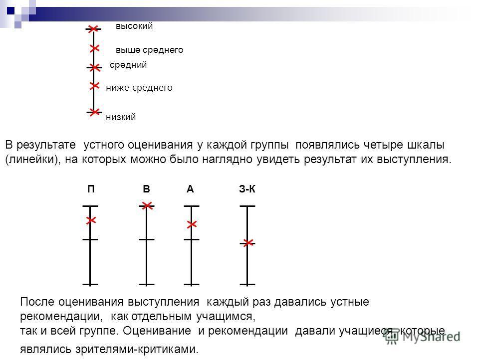 высокий выше среднего средний низкий ниже среднего В результате устного оценивания у каждой группы появлялись четыре шкалы (линейки), на которых можно было наглядно увидеть результат их выступления. П В А З-К После оценивания выступления каждый раз д