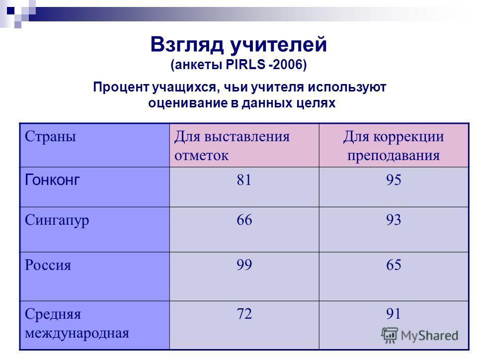 Взгляд учителей (анкеты PIRLS -2006) Процент учащихся, чьи учителя используют оценивание в данных целях Страны Для выставления отметок Для коррекции преподавания Гонконг 8195 Сингапур 6693 Россия 9965 Средняя международная 7291