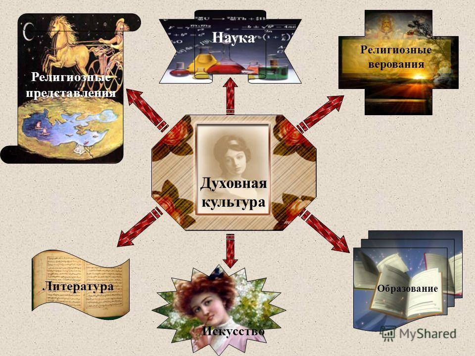 Духовная культура Религиозные верования Образование Наука Литература Искусство Религиозные представления