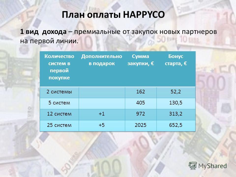 План оплаты HAPPYCO 1 вид дохода – премиальные от закупок новых партнеров на первой линии.