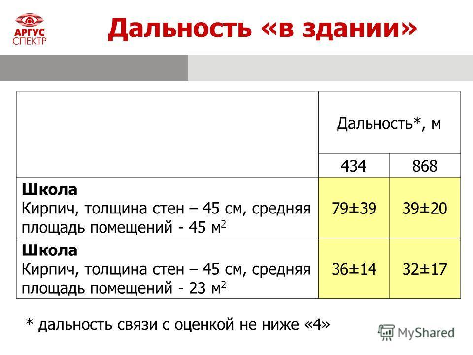 Дальность «в здании» * дальность связи с оценкой не ниже «4» Дальность*, м 434868 Школа Кирпич, толщина стен – 45 см, средняя площадь помещений - 45 м 2 79±3939±20 Школа Кирпич, толщина стен – 45 см, средняя площадь помещений - 23 м 2 36±1432±17