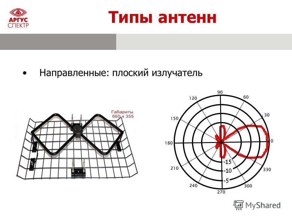 Типы антенн Направленные: плоский излучатель