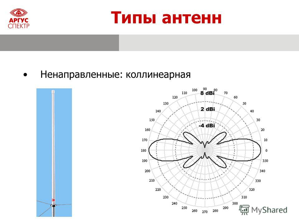 Типы антенн Ненаправленные: коллинеарная