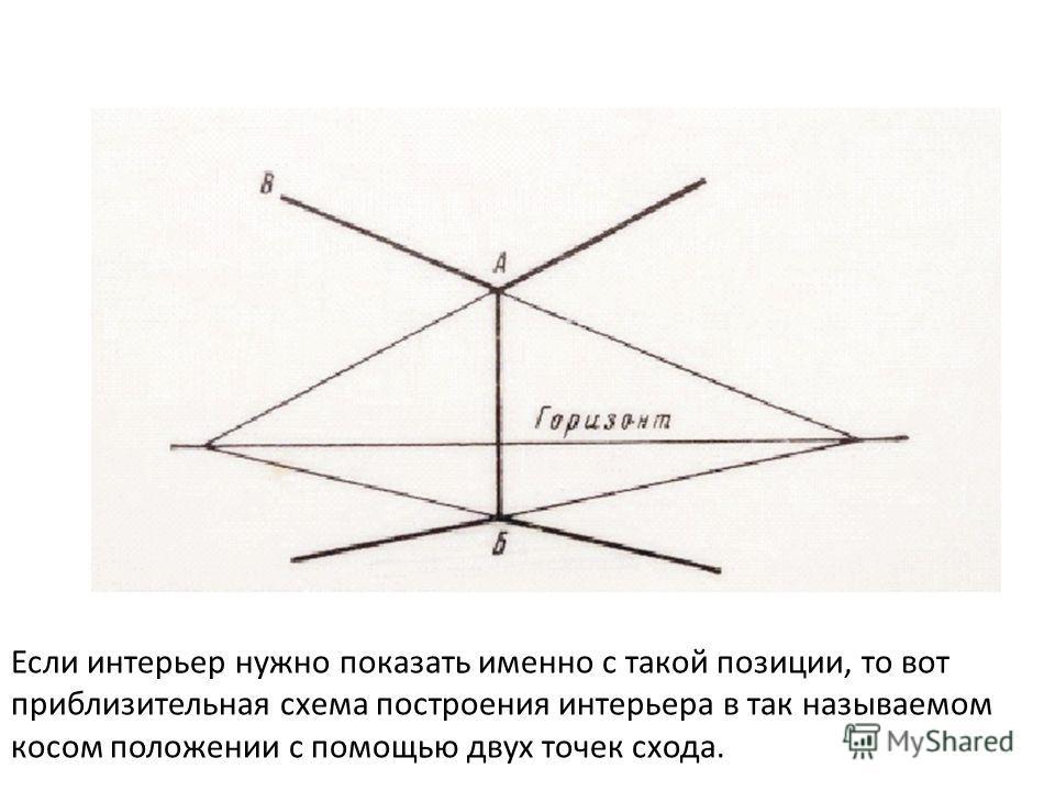 Если интерьер нужно показать именно с такой позиции, то вот приблизительная схема построения интерьера в так называемом косом положении с помощью двух точек схода.