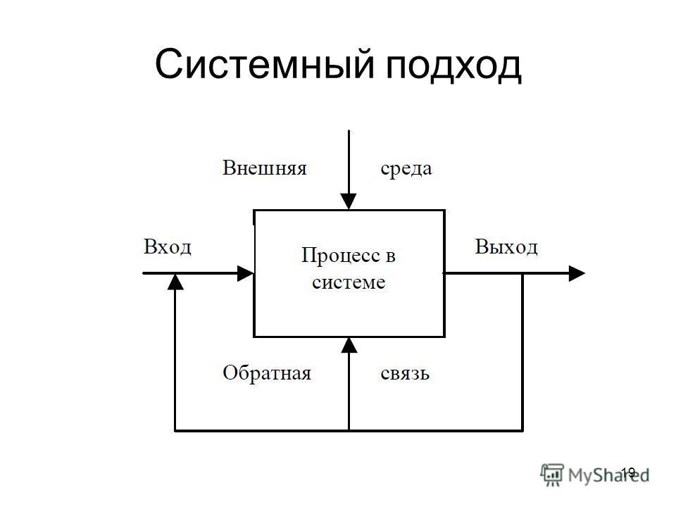 19 Системный подход