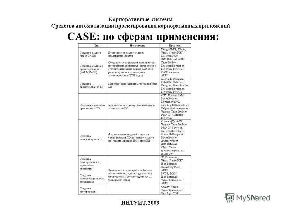 31 Корпоративные системы Средства автоматизации проектирования корпоративных приложений ИНТУИТ, 2009 CASE: по сферам применения: