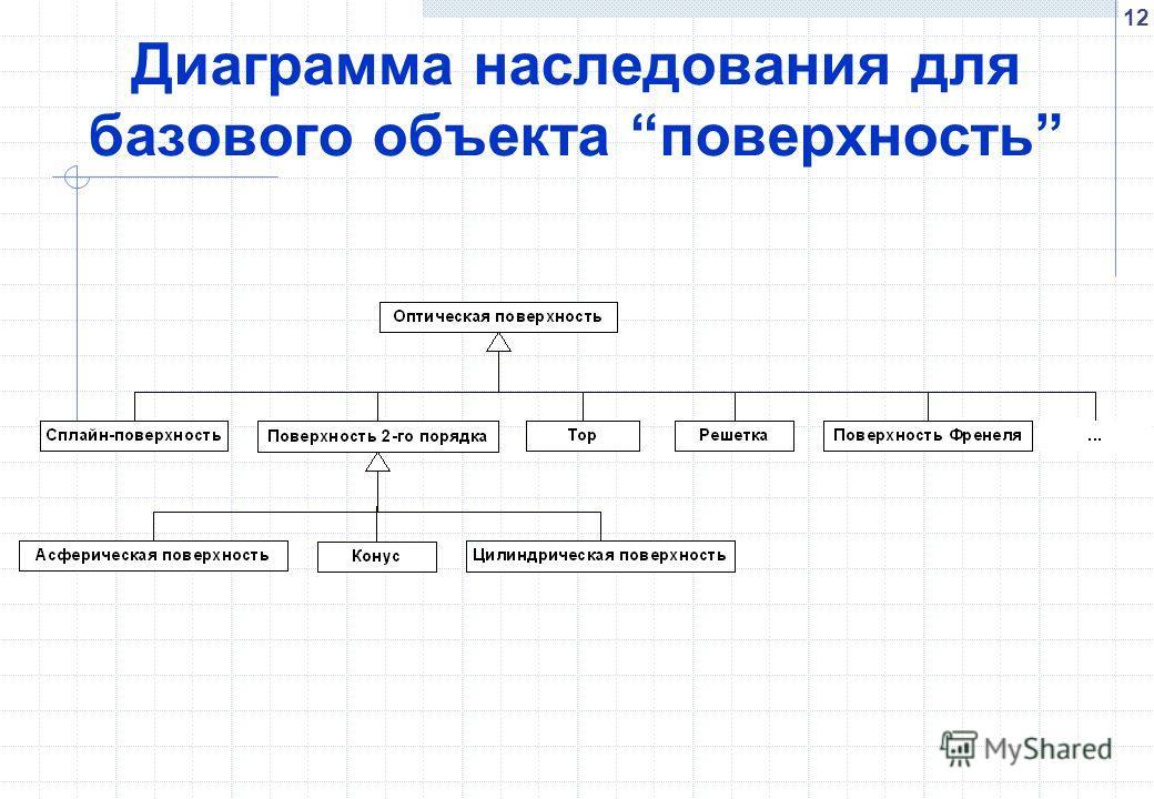 12 Диаграмма наследования для базового объекта поверхность