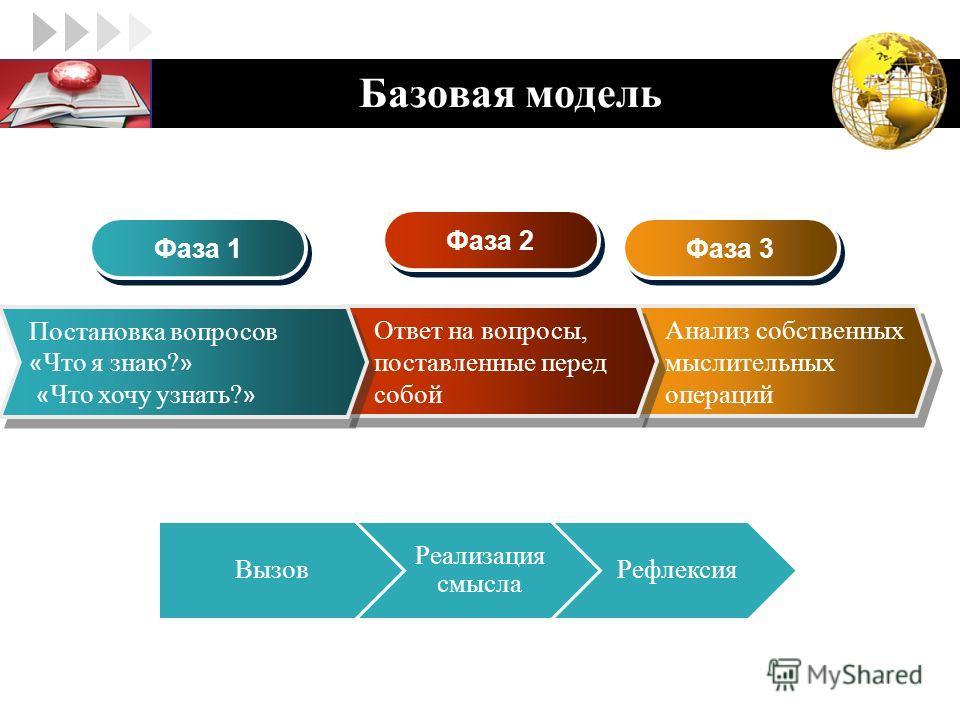 LOGO Базовая модель Анализ собственных мыслительных операций Ответ на вопросы, поставленные перед собой Постановка вопросов « Что я знаю? » « Что хочу узнать? » Постановка вопросов « Что я знаю? » « Что хочу узнать? » Фаза 1 Фаза 2 Фаза 3 Вызов Реали