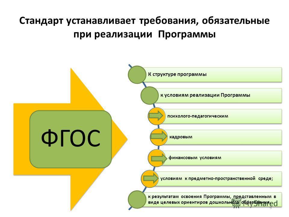 Стандарт устанавливает требования, обязательные при реализации Программы ФГОС К структуре программы к условиям реализации Программы психолого-педагогическим кадровым финансовым условиям условиям к предметно-пространственной среде; к результатам освое
