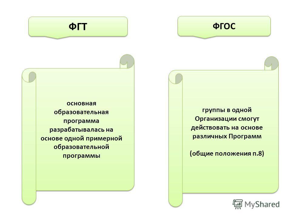 группы в одной Организации смогут действовать на основе различных Программ (общие положения п.8) группы в одной Организации смогут действовать на основе различных Программ (общие положения п.8) основная образовательная программа разрабатывалась на ос