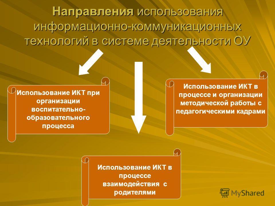 Направления использования информационно-коммуникационных технологий в системе деятельности ОУ Использование ИКТ при организации воспитательно- образовательного процесса Использование ИКТ в процессе и организации методической работы с педагогическими