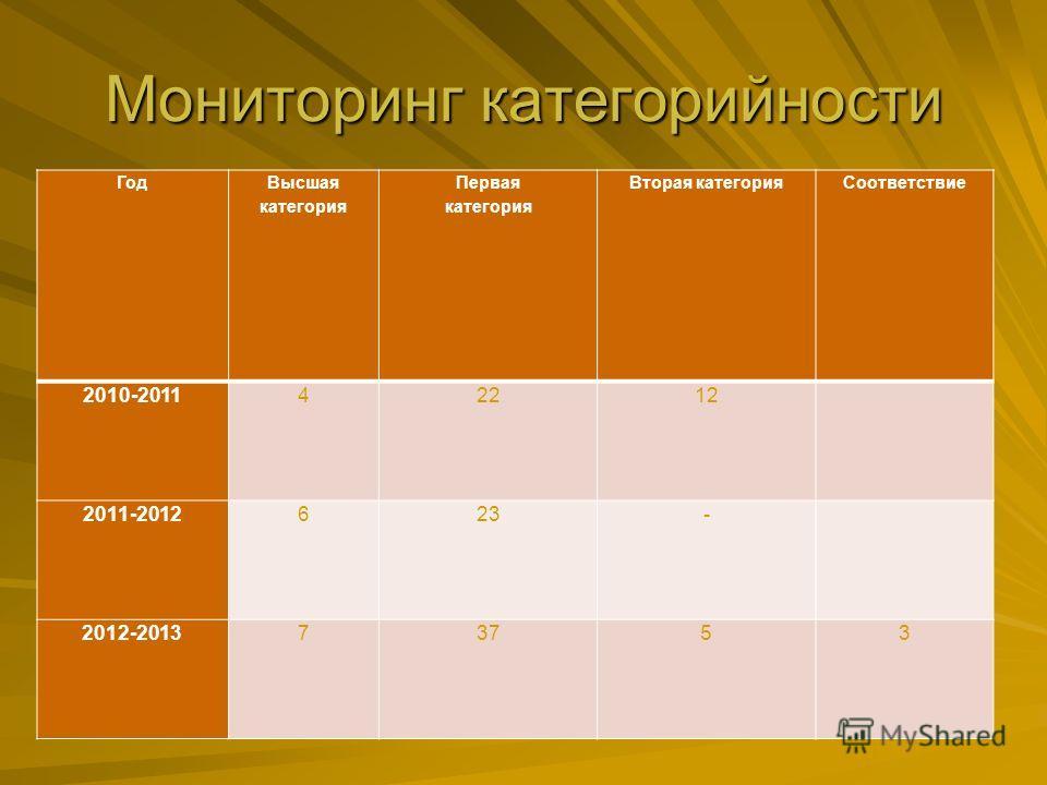 Мониторинг категорийности Год Высшая категория Первая категория Вторая категория Соответствие 2010-201142212 2011-2012623- 2012-201373753