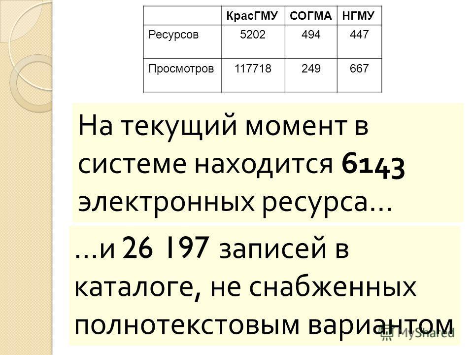 На текущий момент в системе находится 6143 электронных ресурса … КрасГМУСОГМАНГМУ Ресурсов 5202494447 Просмотров 117718249667 … и 26 197 записей в каталоге, не снабженных полнотекстовым вариантом