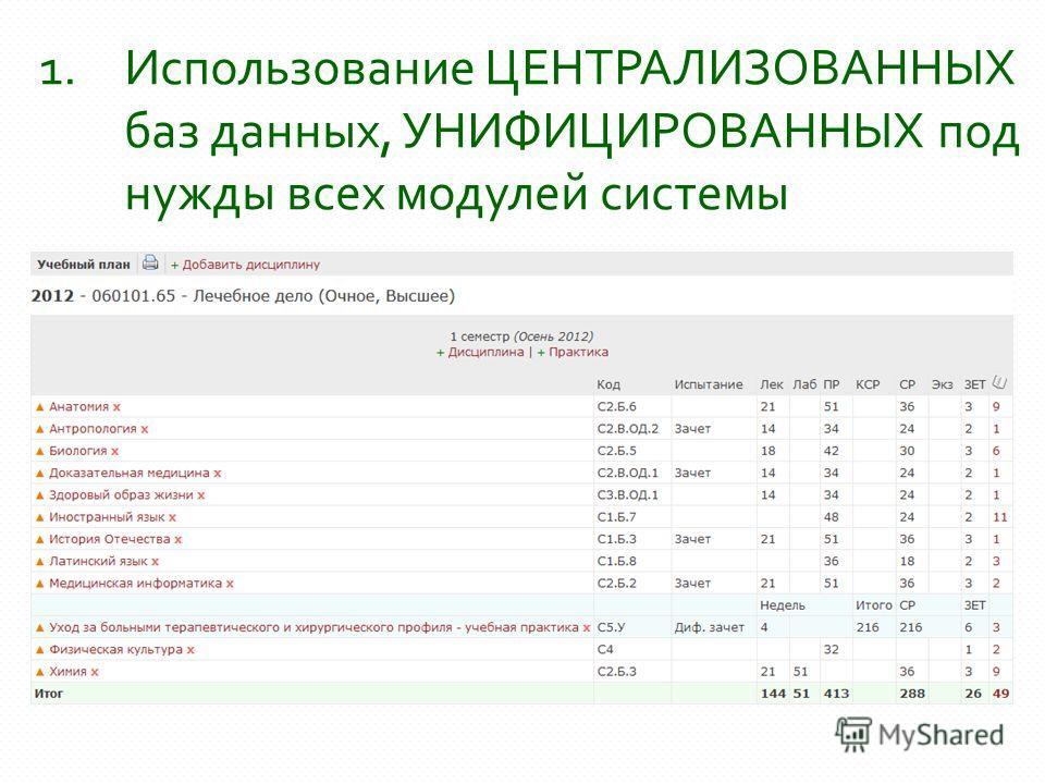 1. Использование ЦЕНТРАЛИЗОВАННЫХ баз данных, УНИФИЦИРОВАННЫХ под нужды всех модулей системы
