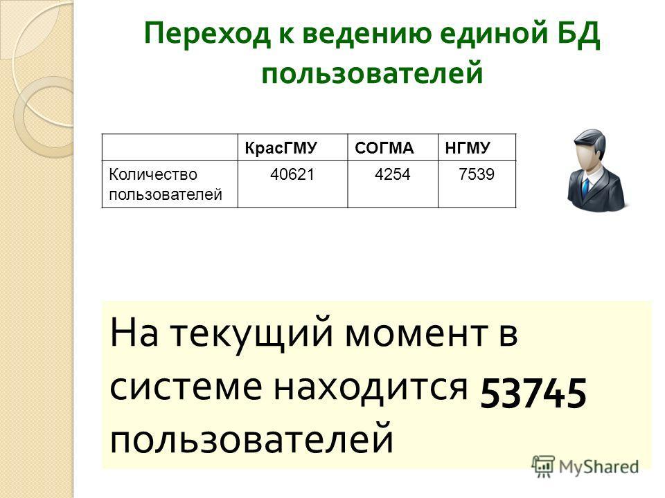 На текущий момент в системе находится 53745 пользователей КрасГМУСОГМАНГМУ Количество пользователей 4062142547539 Переход к ведению единой БД пользователей